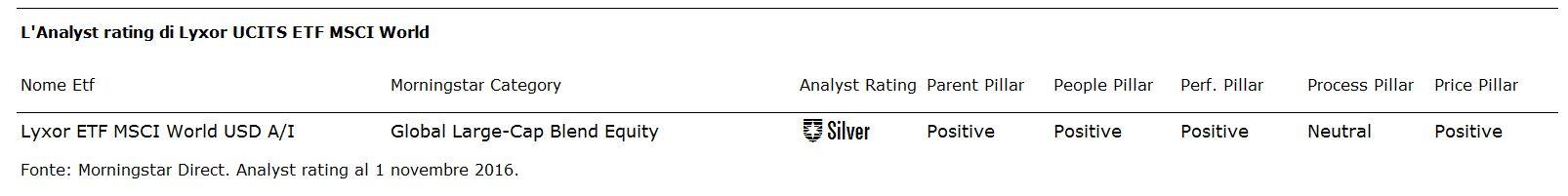 Analyst Rating Lyxor Msci World