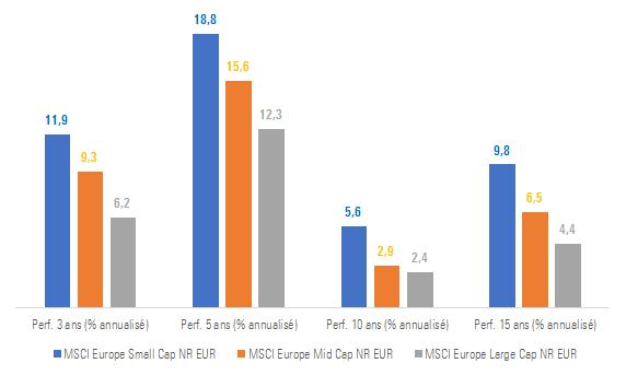 MSCI Europe SML Performance 3 5 10 15Yr  May2017