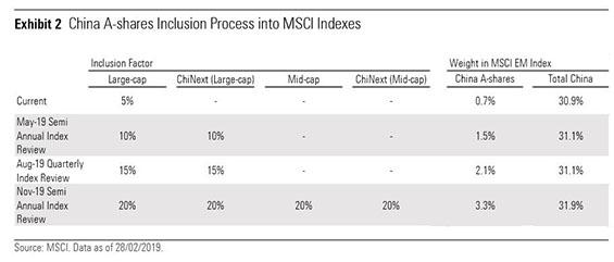 MSCI China Table
