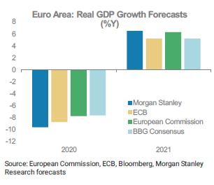 MS EA Macro GDP Fcst 20200614