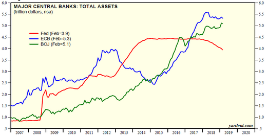 Major central banks balsheets yardeni 20190304