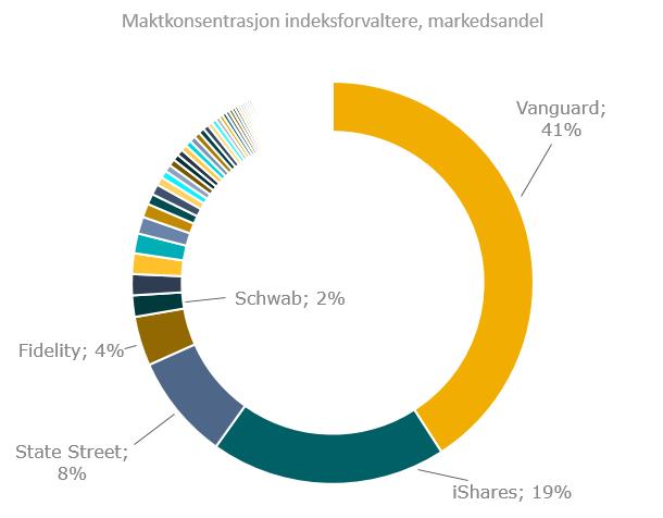 Maktkonsentrasjon hos indeksforvalterne