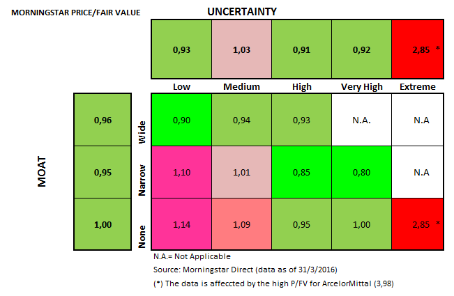 Moat Uncertainty Valuation March 2016