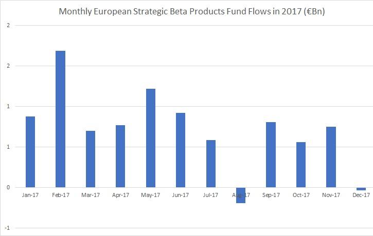 Monthly EUFlows SB 2017
