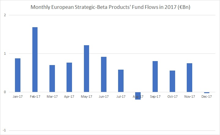 Monthly EUFlows SB 2017 Direct