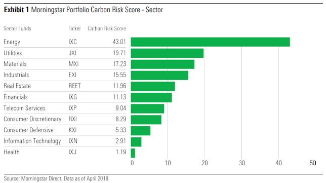 Morningstar Portfolio Carbon Risk Score - Sector ESG sustainability environmental social responsible