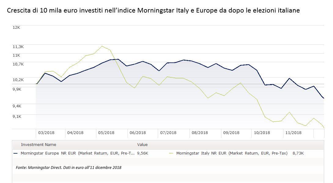 Crescita di 10 mila euro investiti nell'indice Morningstar Italy
