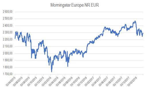 Morningstar Europe NR EUR 3Yr