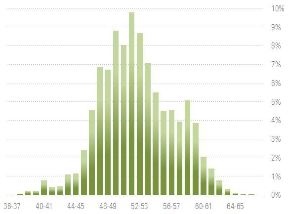 Distribuzione del Morningstar Sustainability Score