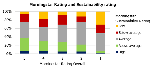 Mstar rating and Sustainability rating 190201