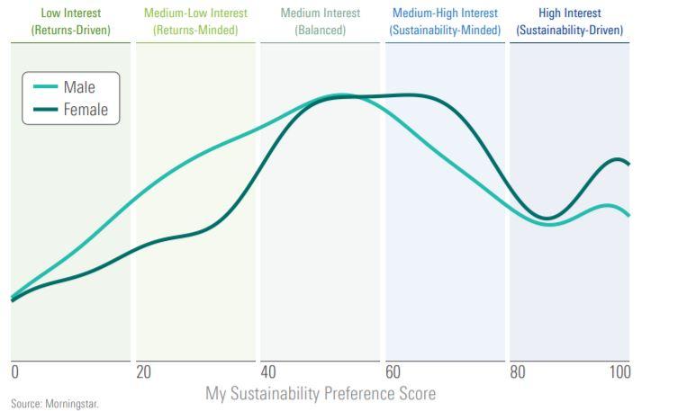 Preferenze per gli investimenti sostenibili: uomini e donne a confronto