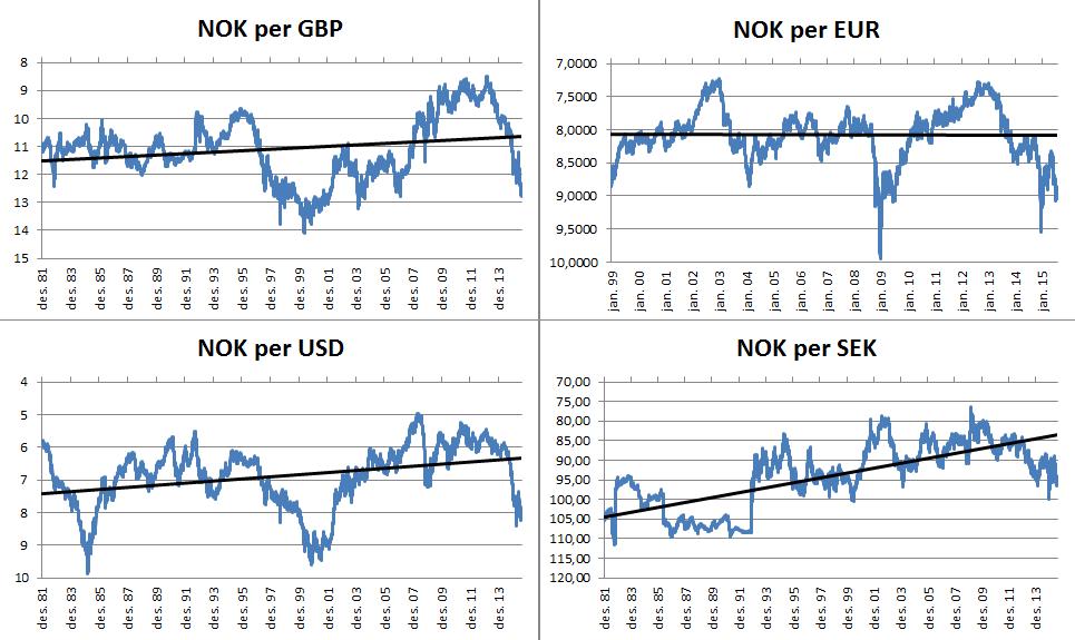 NOK vs GBP USD EUR SEK