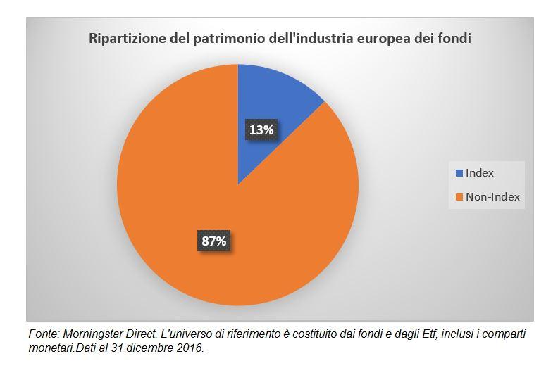 Ripartizione del patrimonio dei fondi europei tra attivi e passivi
