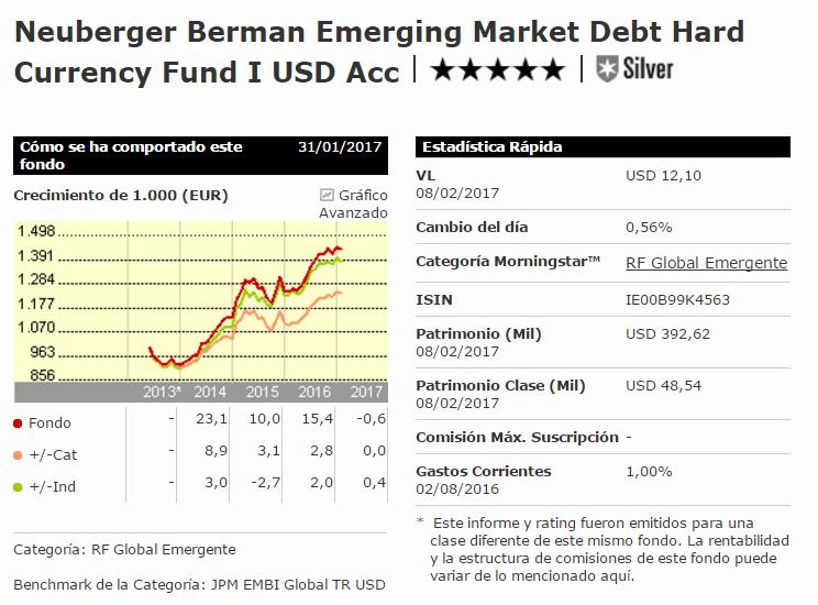 Neuberger Berman Emerging Market Debt Hard