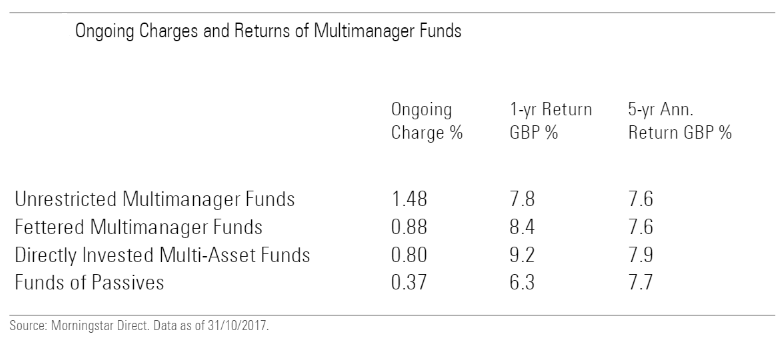 Ongoing charges and returns of fund of funds