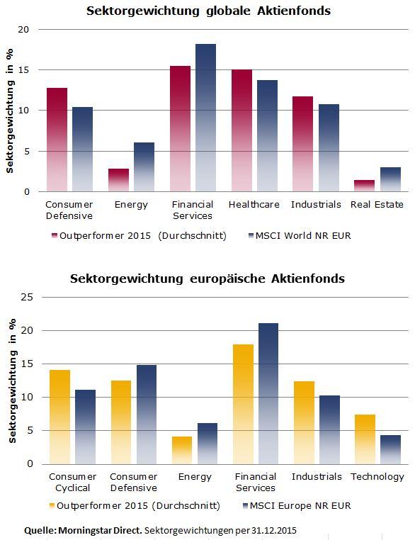 Outperformer 2015_Sektor Globale und Europa Aktienfonds