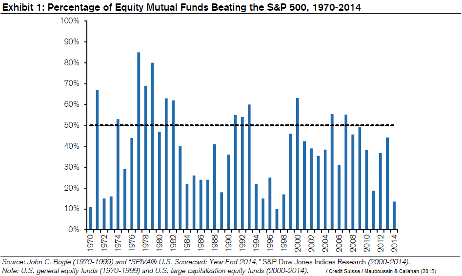 Active funds beating S&p 500