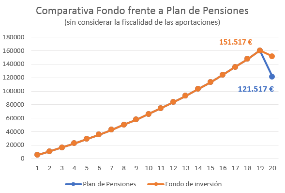 Planes Contra Fondos 1