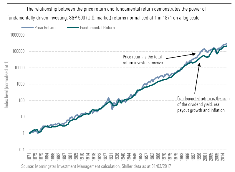 The relationship between the price return and fundamental return