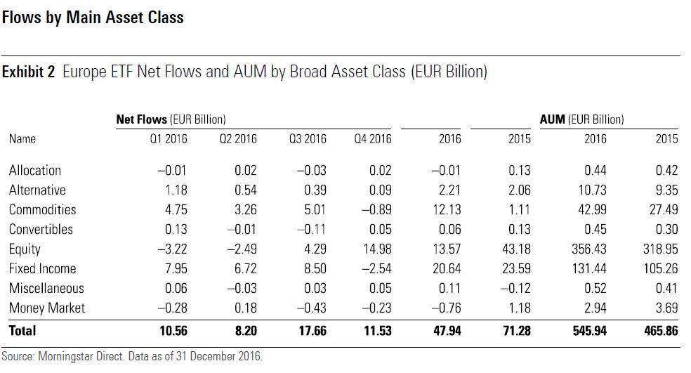 Flussi netti ETF per asset class - quarto trimestre 2016