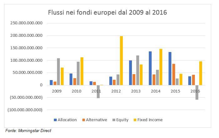 Flussi nei fondi europei dopo la crisi finanziaria