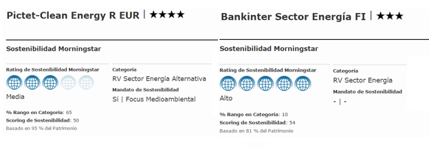 Rating Sostenibilidad Comparativa