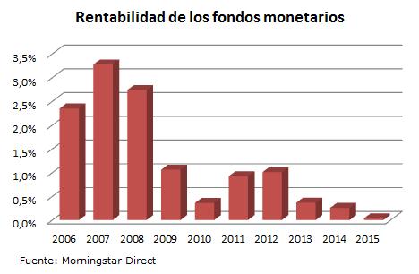 Rentabilidad Monetarios