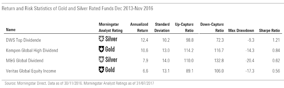 Return Risk Dividend