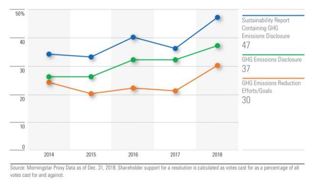 Supporto medio alle risoluzioni indicatori e target per le emissioni di gas serra