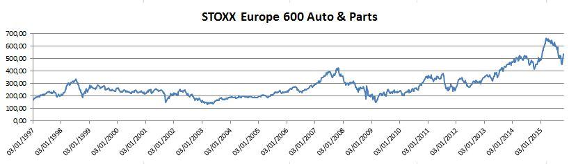 StoxxAuto