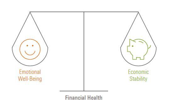 Il benessere finanziario