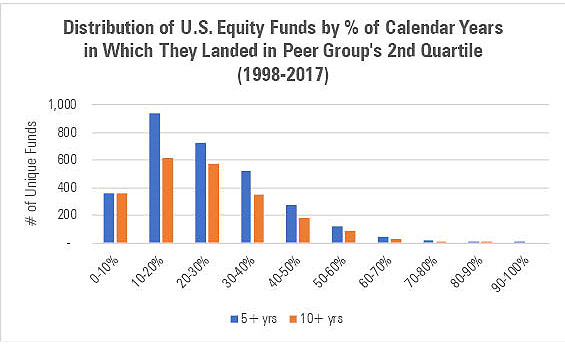 US Equity Fund Performance