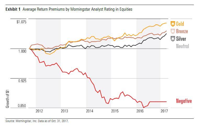 Resultater til Morningstar Analyst Rating for aksjefond