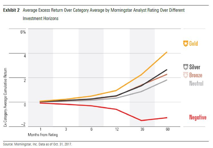 Eventstudie av Morningstar Analyst Rating