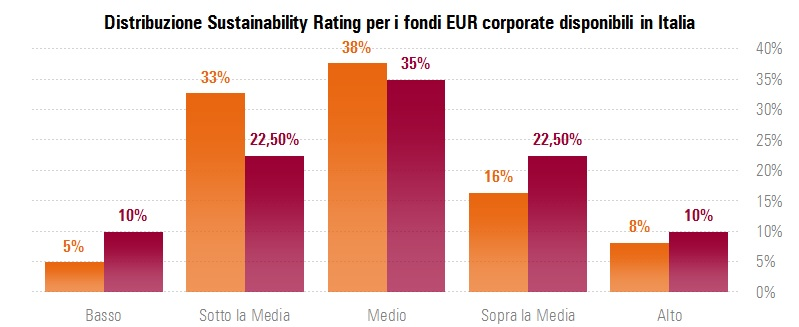 Distribuzione Sustainability Rating per i fondi corporate