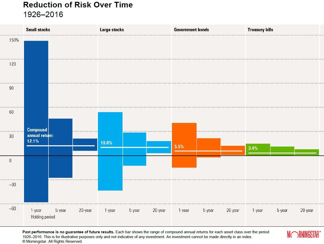 La riduzione del rischio nel tempo