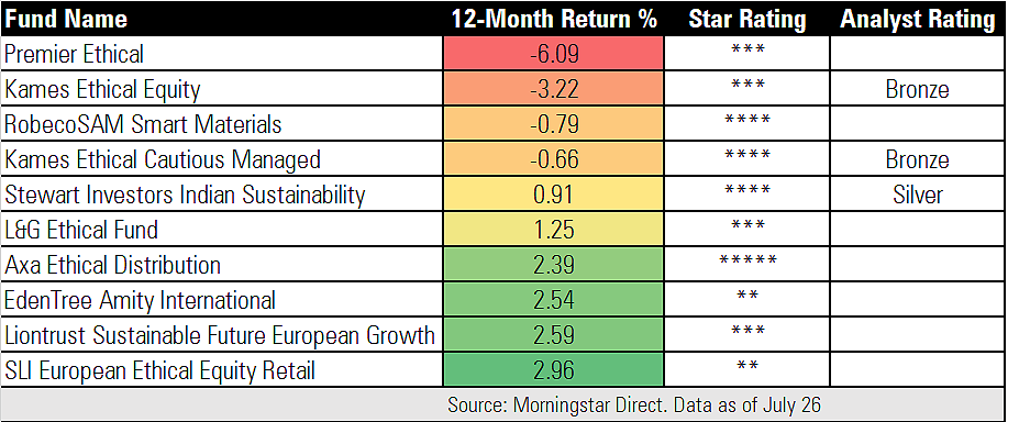 Worst-performing ESG funds