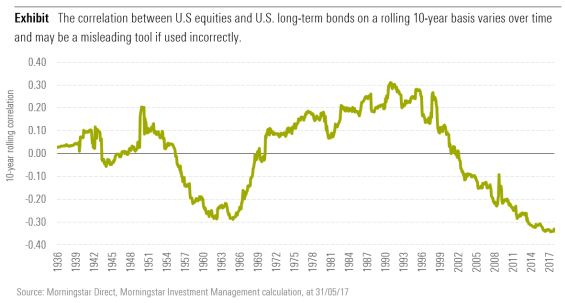 The correlation between U.S equities and U.S. long-term bonds on a rolling 10-year basis varies over time and may be a misleading tool if used incorrectly