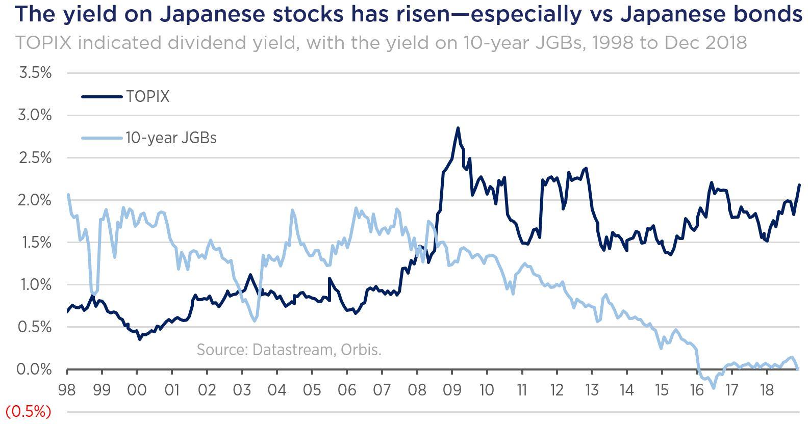 Japan Yield Chart
