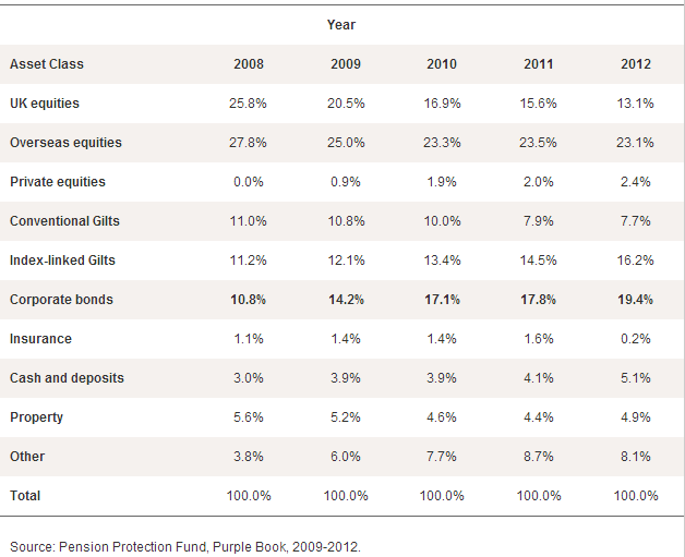 UK pension scheme asset allocation