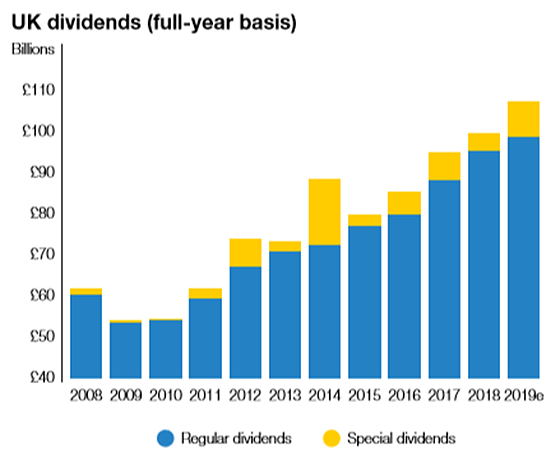 uk dividends