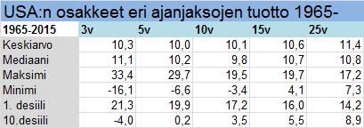 1965-2015 Ibbotson numbers