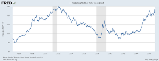 USD Trade Weighted Index Broad Basket Dec 2016