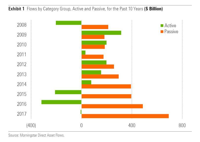 Flussi nei fondi attivi e passivi americani