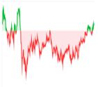 Valoracion Mercado Graph