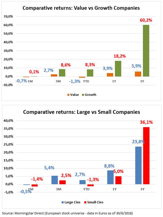 Value Gorwth Large Small June 2018