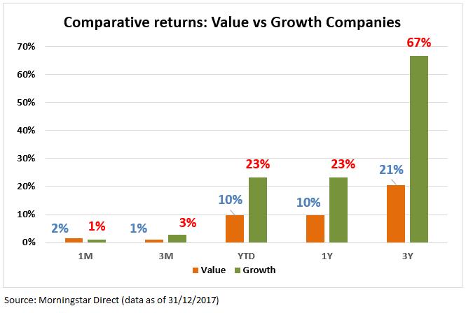 Valuevs Growth Dec 2017