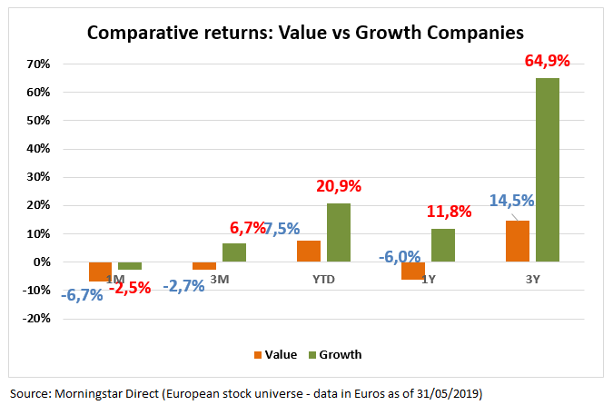 Valuevs Growth May2019