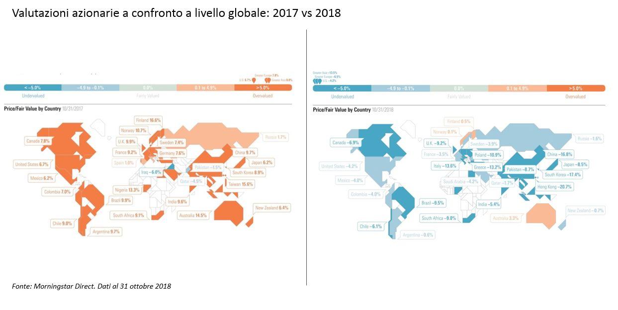 Valutazioni azionarie a confronto 2018 vs 2017
