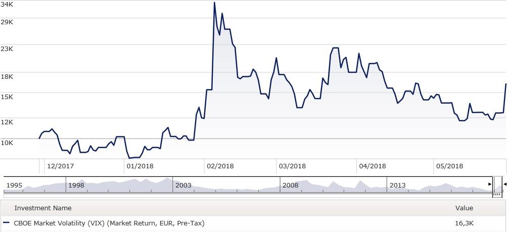 Volatility Graph ETF SB 05 18